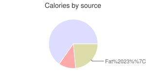 Gravy, dry, brown, calories by source